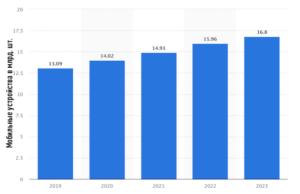 гугл маркетинг - mobile-devices
