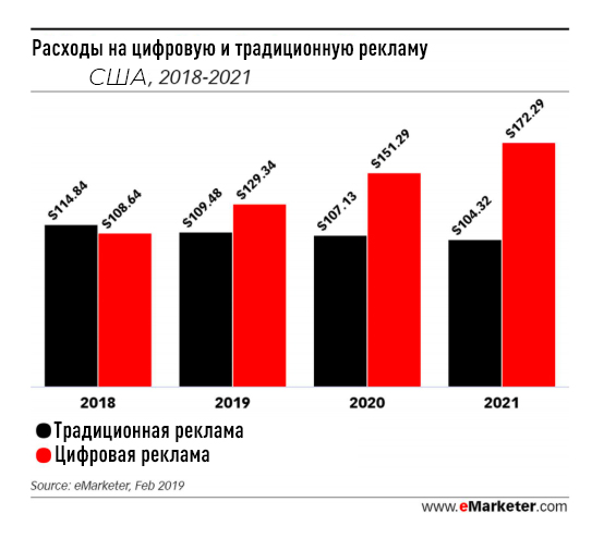 график расходов на цифровую и обычную рекламу