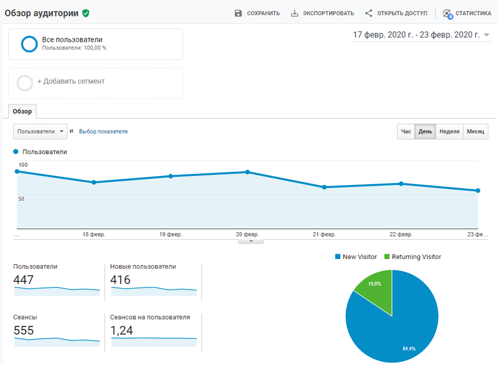 Google analytics обзор аудитории - проверка сайта гугл
