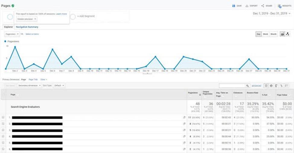Google analytics график quality raters уменьшенный период - проверка сайта гугл