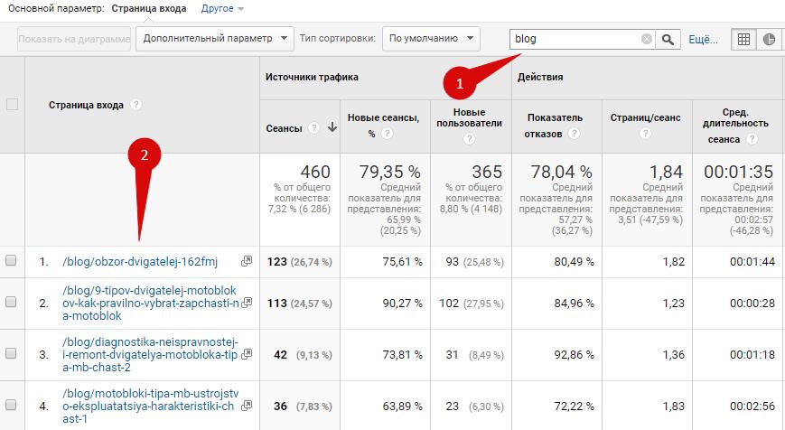 увеличить продажи - google analytics поиск в отчете