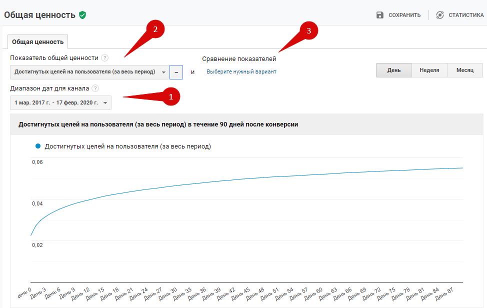 увеличить продажи - google analytics график ценности аудитории