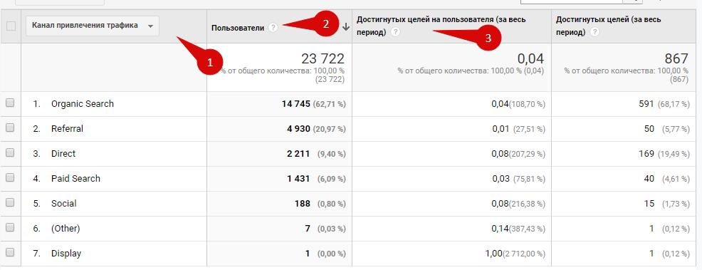 увеличить продажи - google analytics метрика для сравнения