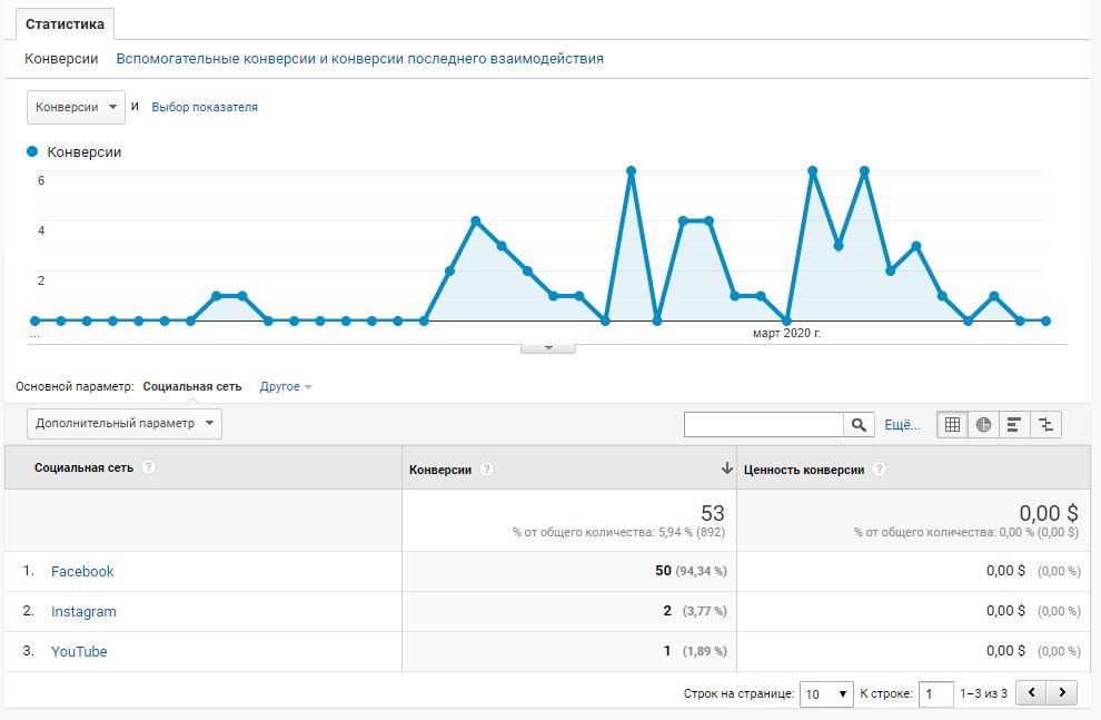отчет по соцсетям google analytics