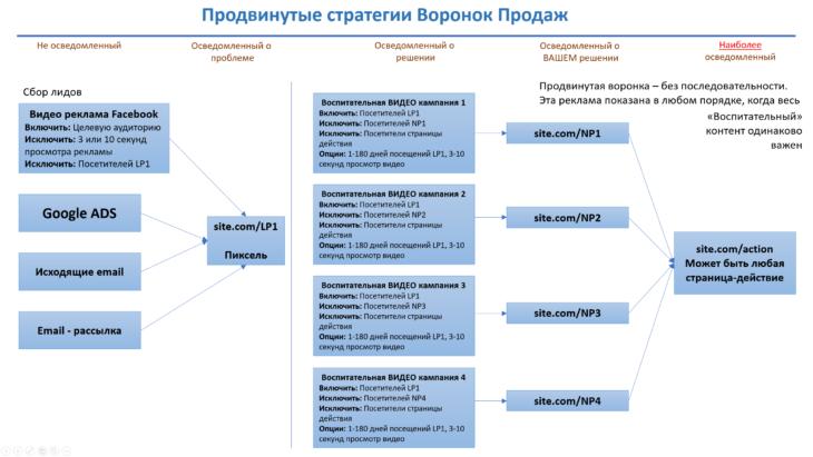 схема 1 - продвинутая воронка продаж пример