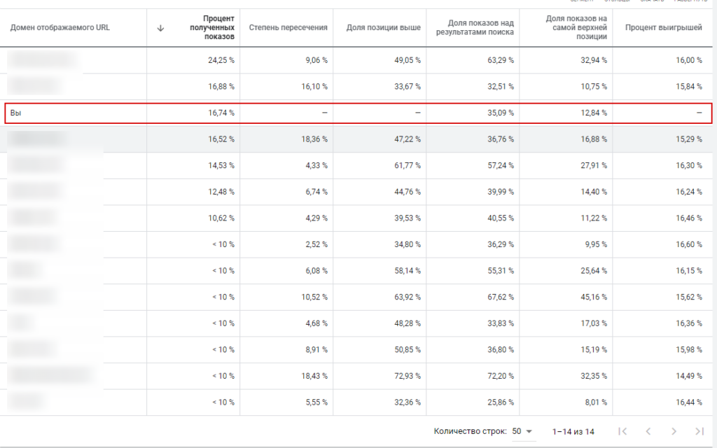 Статистика Аукционов таблица Google ADS - настройка Google рекламы