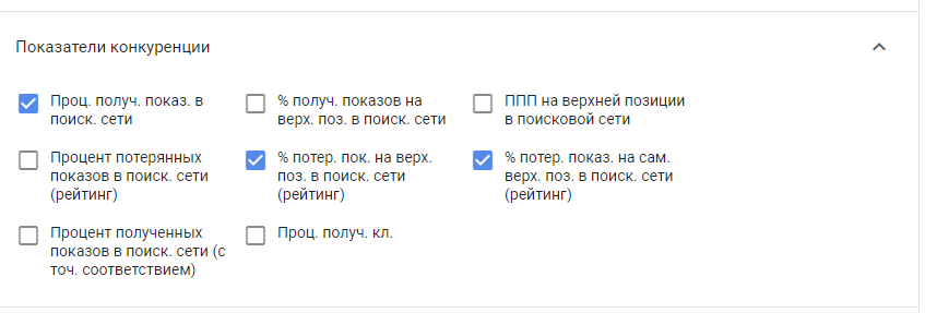 Показатели конкуренции Google ADS - настройка Google рекламы