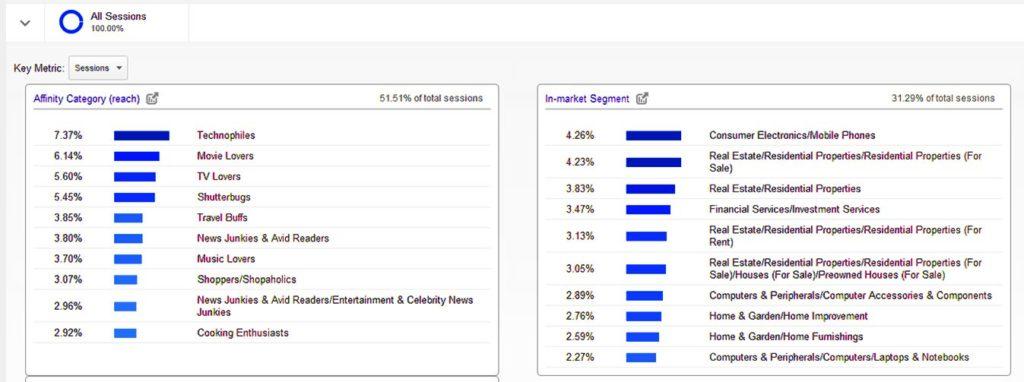 Как повысить конверсию сайта - Google Analytics