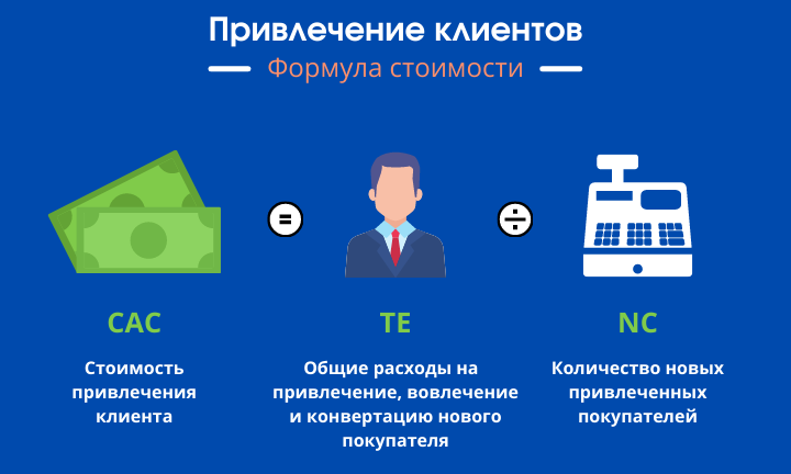 Привлечение клиентов - Расчет стоимости