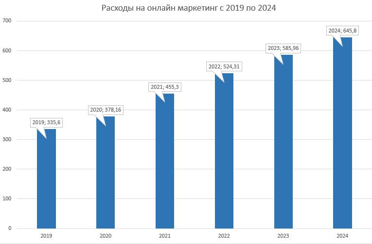 Расходы на онлайн маркетинг с 2019 по 2024 (планируемые)